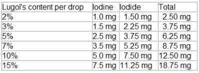 lugol iodine content