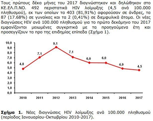 Σημεία γνωριμιών για τον ιό HIV