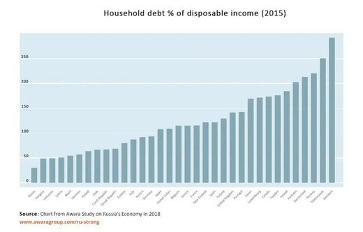 national debt disposable income